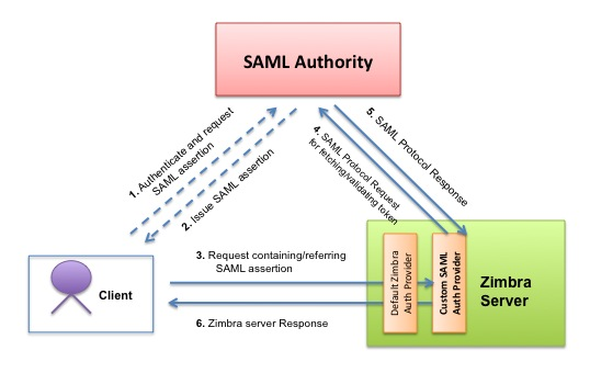SAML Assertion