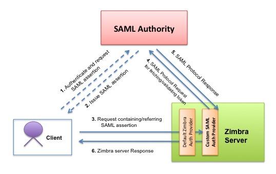SAML Assertion