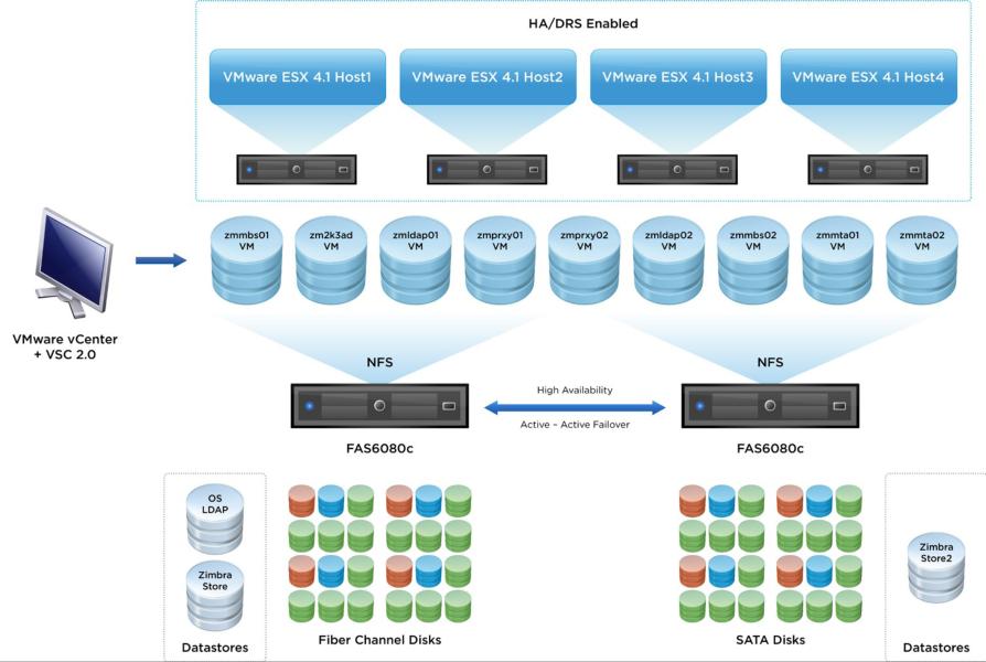 VMware Zimbra NetApp