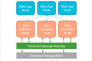 Distributed_Architecture